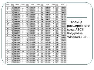 Таблица расширенного кода ASCII Кодировка Windows-1251