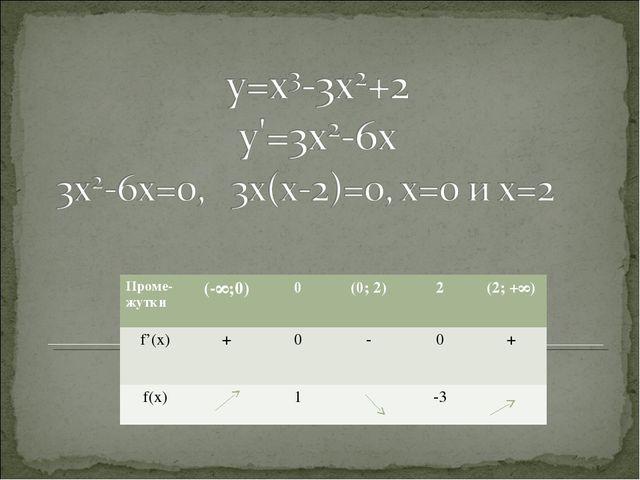 Проме- жутки(-∞;0)0(0; 2)2(2; +∞) f'(x) +0-0+ f(x)1-3