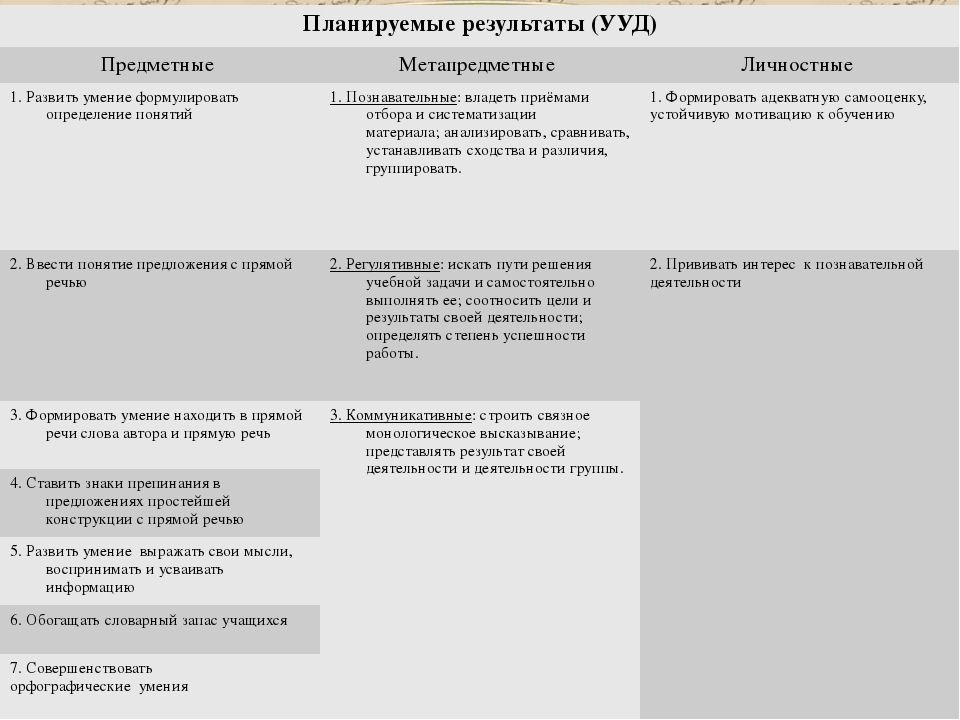 Планируемые результаты(УУД) Предметные Метапредметные Личностные 1. Развить...
