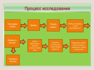 Процесс исследования Постановка задачи Вопрос Понять вопрос Обобщить примеры