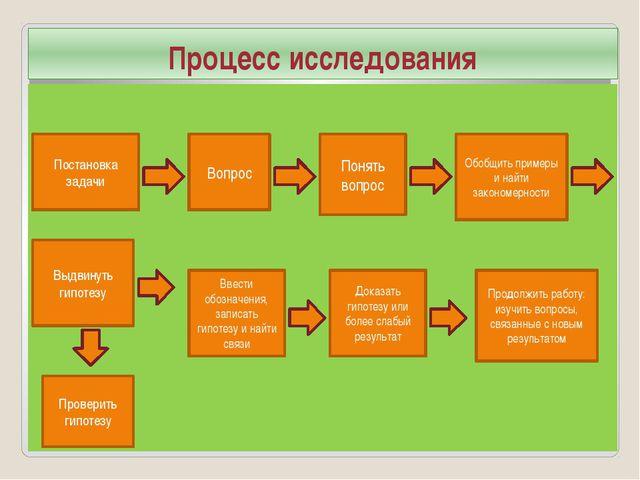 Процесс исследования Постановка задачи Вопрос Понять вопрос Обобщить примеры...