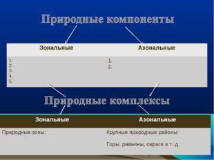 ЗональныеАзональные 1. 2. 3. 4. 5.1. 2. ЗональныеАзональные Природные зоны