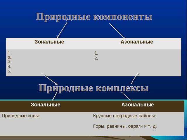 ЗональныеАзональные 1. 2. 3. 4. 5.1. 2. ЗональныеАзональные Природные зоны...