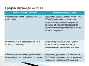 График перехода на ФГОС Графикперехода на ФГОС Используемаяпрограмма Опережаю