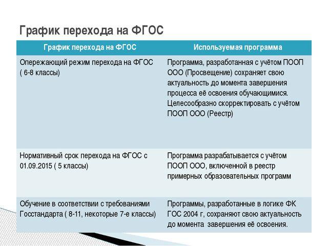 График перехода на ФГОС Графикперехода на ФГОС Используемаяпрограмма Опережаю...