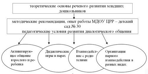 Модель обучения младших дошкольников диалогической речи