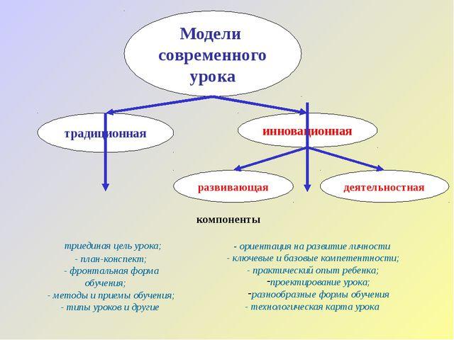 Модели современного урока традиционная деятельностная развивающая компоненты...