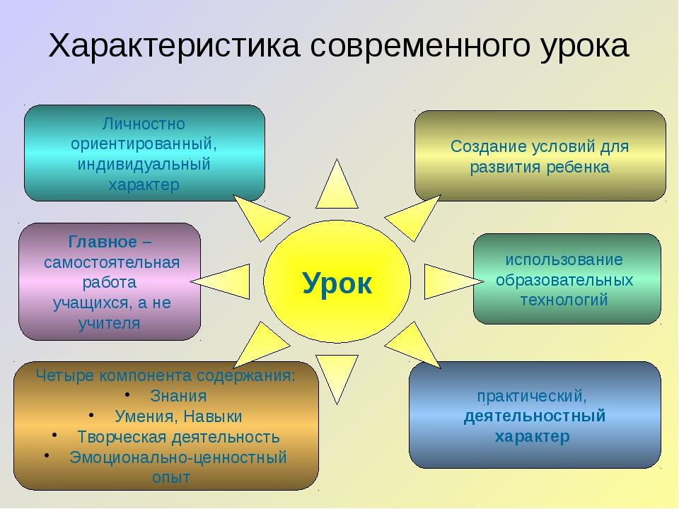 Личностно ориентированный, индивидуальный характер Создание условий для разви...