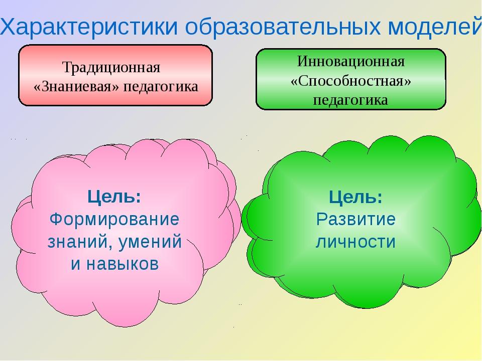 Позиция ученика: пассивность, объект деятельности учителя Позиция ученика: ак...