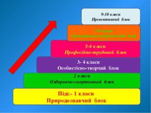 Підг.- 1 класи Природознавчий блок 2 класи Оздоровчо-спортивний блок 3- 4 кла