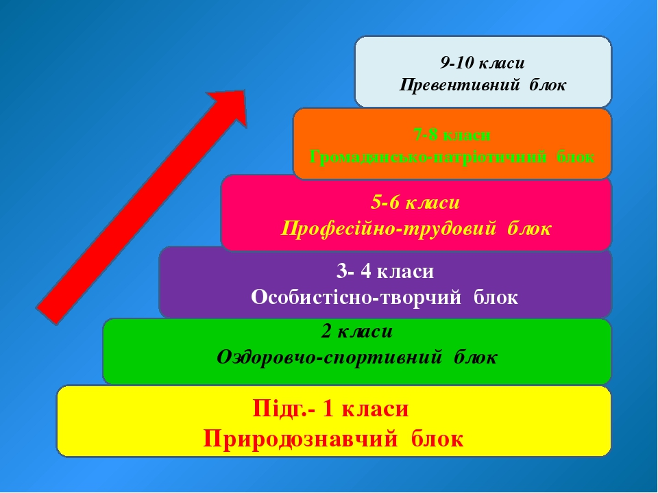 Підг.- 1 класи Природознавчий блок 2 класи Оздоровчо-спортивний блок 3- 4 кла...