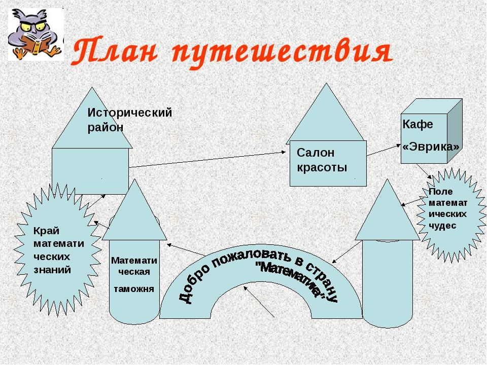План путешествия Математическая таможня Край математических знаний Историческ...
