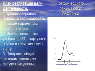 График водного режима реки Миссисипи зима весна лето осень 100 100 500 План р