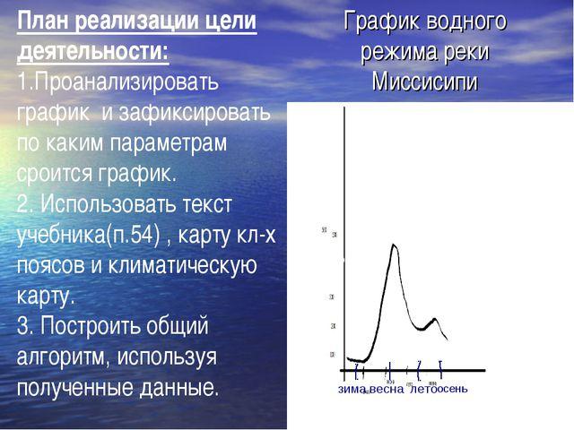 График водного режима реки Миссисипи зима весна лето осень 100 100 500 План р...