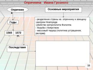Опричнина Основные мероприятия Годы - разделение страны на опричнину и земщин