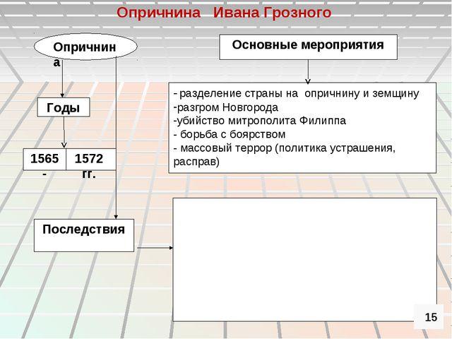Опричнина Основные мероприятия Годы - разделение страны на опричнину и земщин...