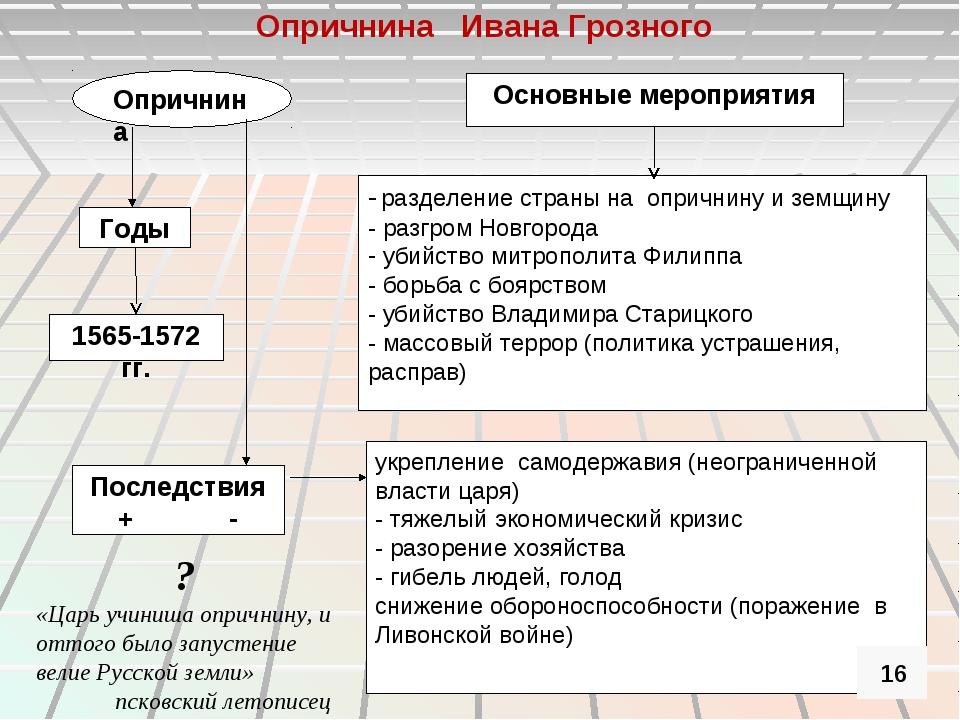 Опричнина Основные мероприятия Годы 1565-1572 гг. - разделение страны на опри...