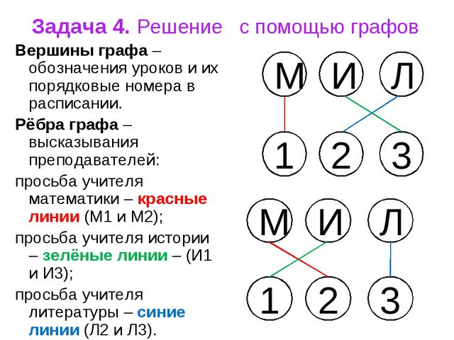 Задача 4. Решение с помощью графов Вершины графа – обозначения уроков и их по...