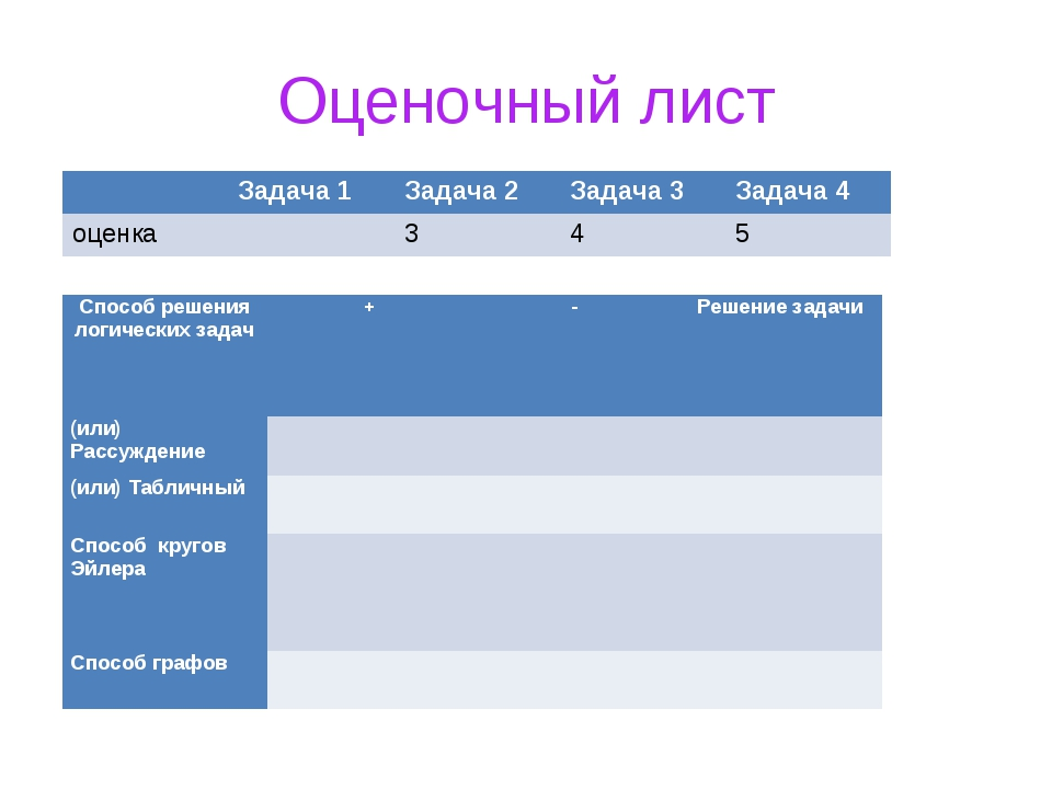 Оценочный лист Задача 1Задача 2Задача 3Задача 4 оценка345 Способ реше...