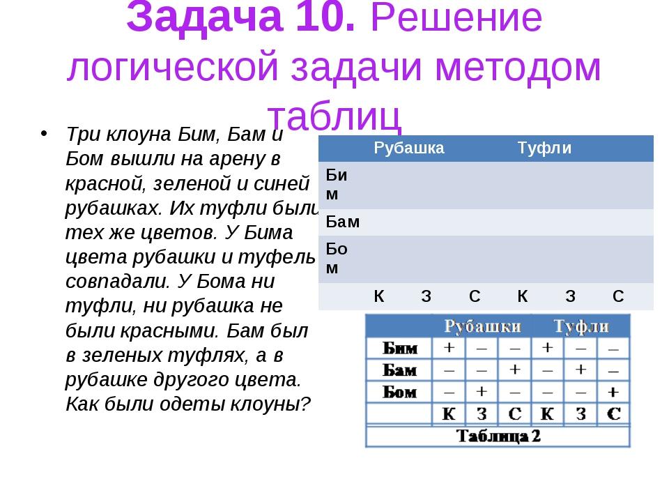 Задача 10. Решение логической задачи методом таблиц Три клоуна Бим, Бам и Бом...