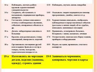 13 а Наблюдать, изучать работу кружков художественнойсамодеятельности 13 б На