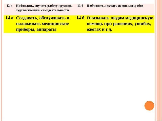 13 а Наблюдать, изучать работу кружков художественнойсамодеятельности 13 б На...