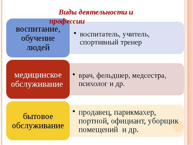 Виды деятельности и профессии
