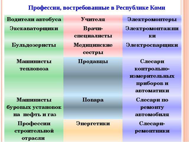 Профессии, востребованные в Республике Коми Водители автобуса Учителя Электро...