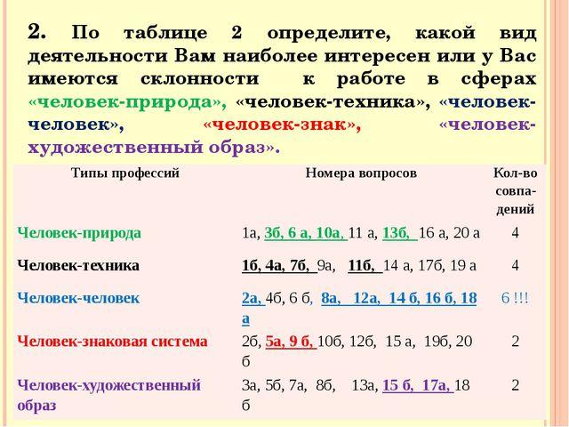 2. По таблице 2 определите, какой вид деятельности Вам наиболее интересен или...