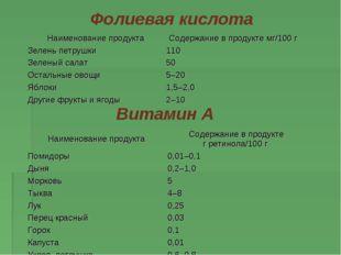 Фолиевая кислота  Витамин А Наименование продуктаСодержание впродукте мг/1