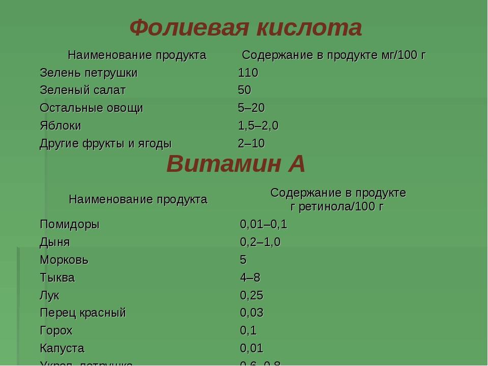 Фолиевая кислота  Витамин А Наименование продуктаСодержание впродукте мг/1...