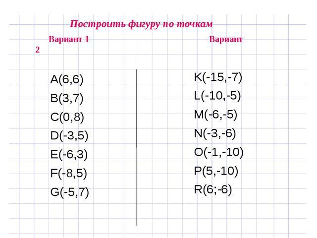 Построить фигуру по точкам Вариант 1 Вариант 2 А(6,6) В(3,7) С(0,8) D(-3,5)...