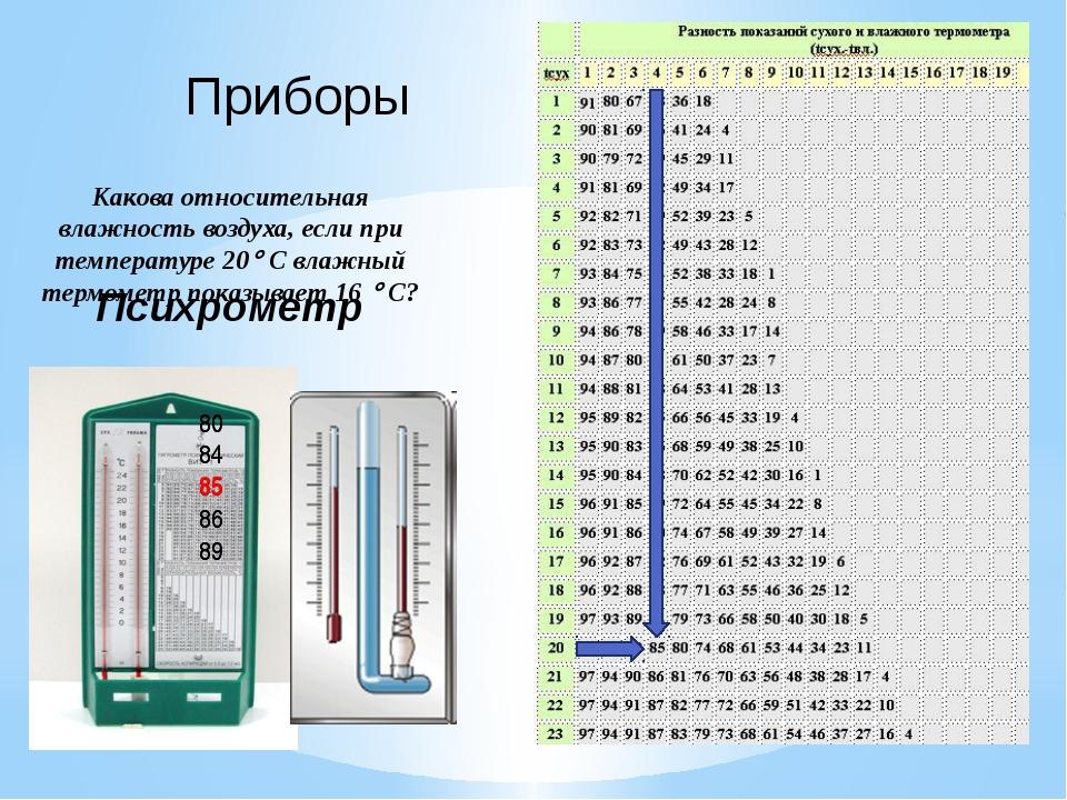 Приборы Какова относительная влажность воздуха, если при температуре 20 С вл...