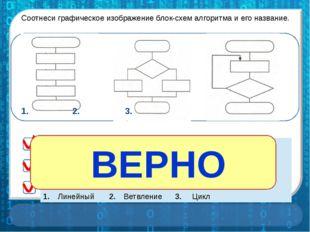 НЕ ВЕРНО ВЕРНО 1. 2.3. Соотнеси графическое изображение блок-схем алго