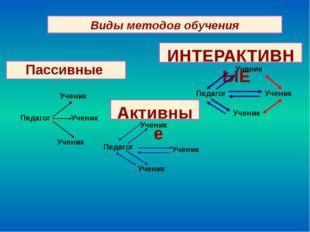 Виды методов обучения Пассивные Активные ИНТЕРАКТИВНЫЕ Педагог Ученик Ученик