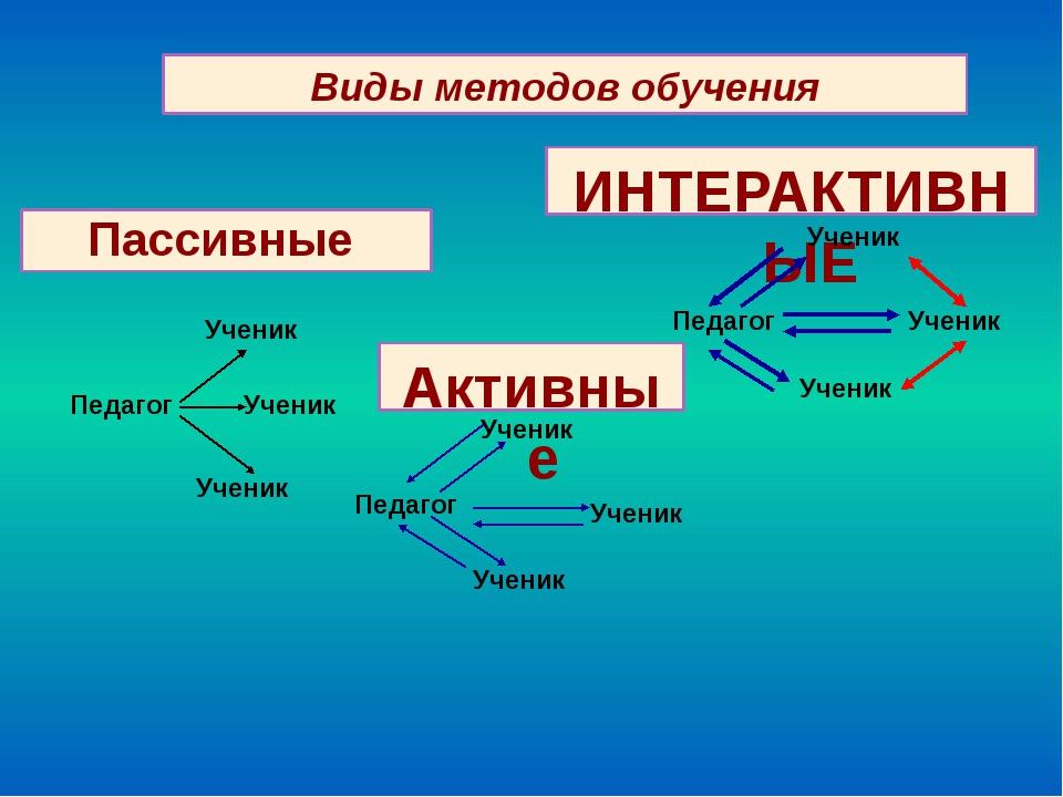 Виды методов обучения Пассивные Активные ИНТЕРАКТИВНЫЕ Педагог Ученик Ученик...