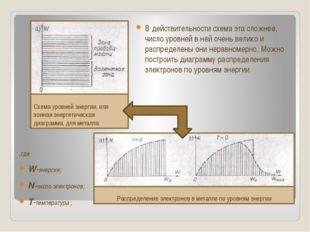 Схема уровней энергии, или зонная энергетическая диаграмма, для металла В де