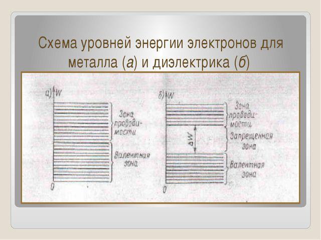Схема уровней энергии электронов для металла (а) и диэлектрика (б)