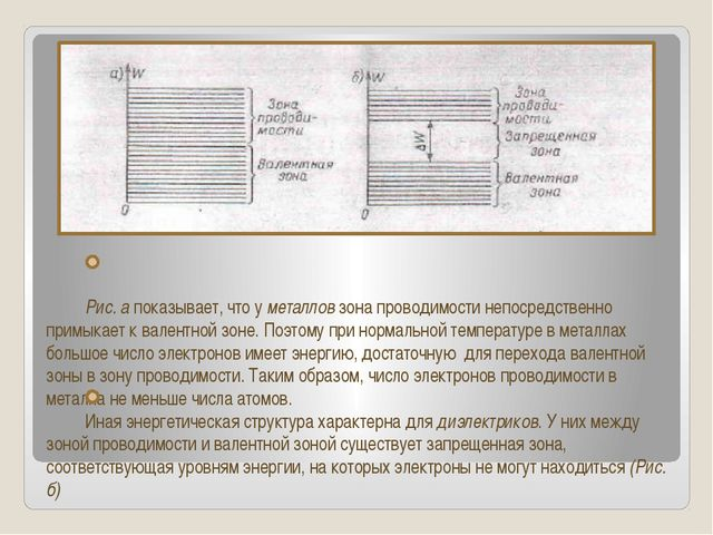 Рис. а показывает, что у металлов зона проводимости непосредственно примыкае...
