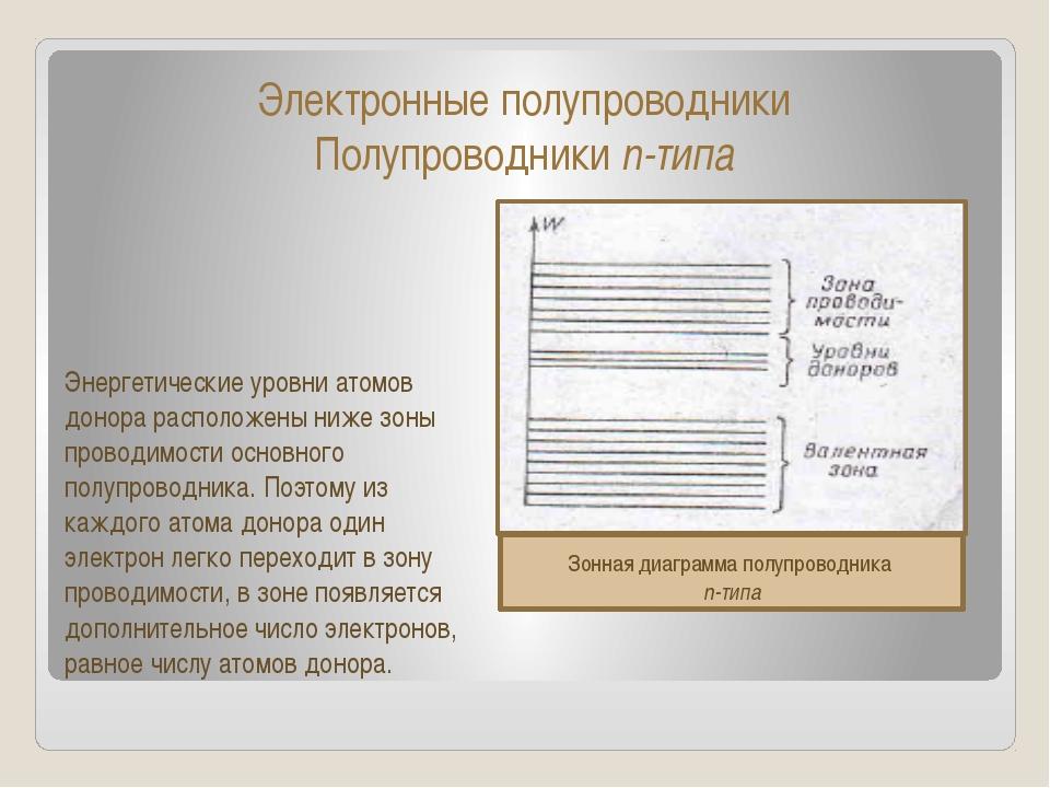Электронные полупроводники Полупроводники n-типа Энергетические уровни атомов...