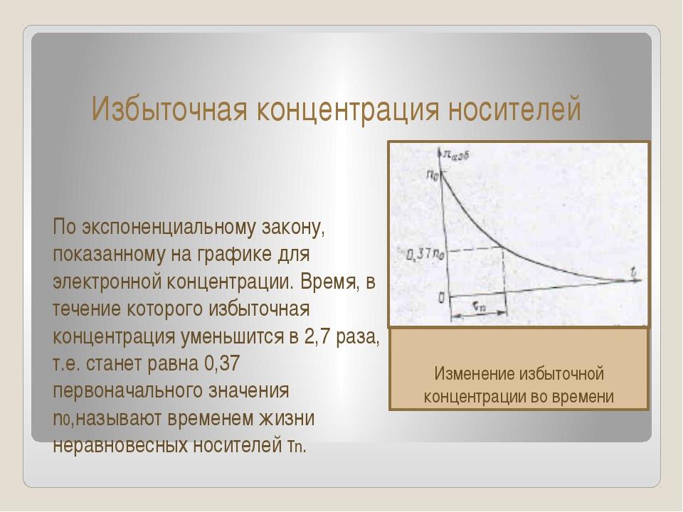 Избыточная концентрация носителей По экспоненциальному закону, показанному на...