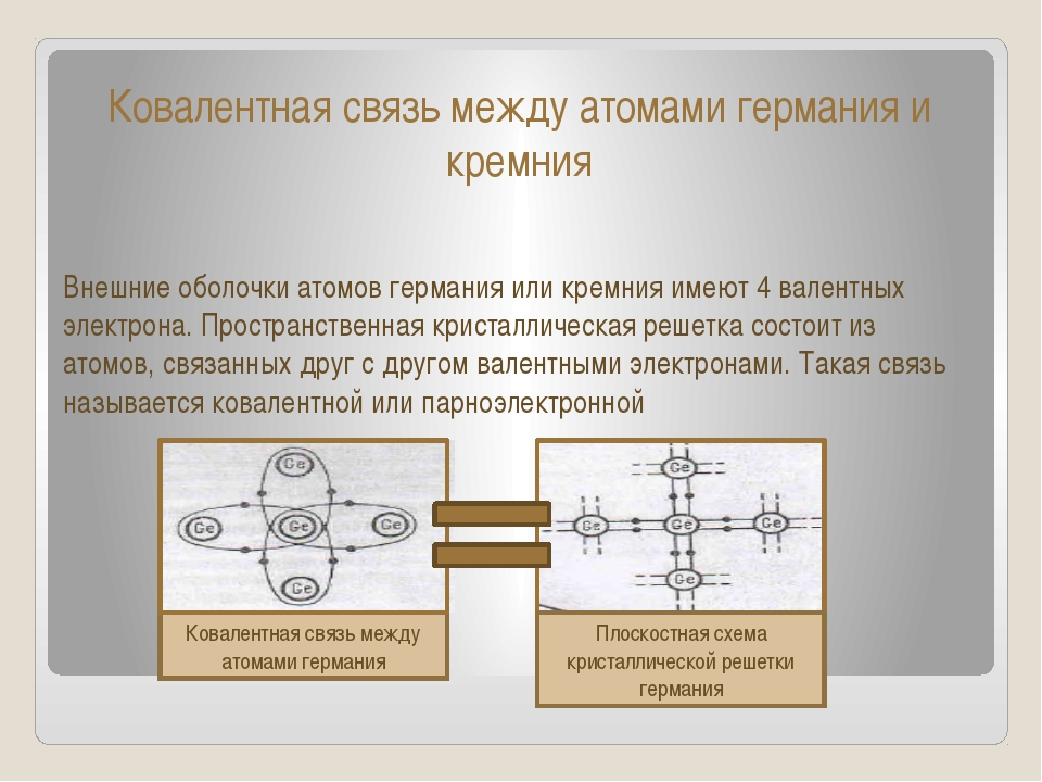 Ковалентная связь между атомами германия и кремния Внешние оболочки атомов ге...