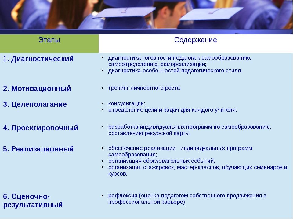 Этапы Содержание 1. Диагностический диагностикаготовности педагога к самообр...