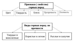 Признаки ( свойства) горных пород Блеск Твердость Цвет Плотность Прозрачность