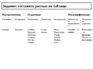 Задание: составить рассказ по таблице. МагматическиеОсадочныеМетаморфически