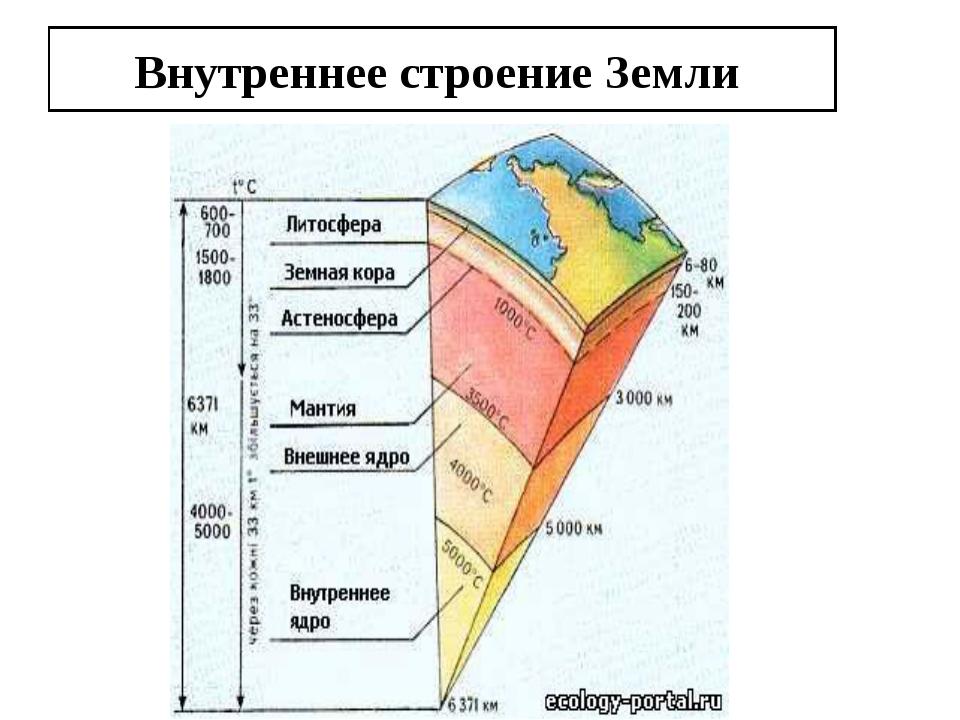 Урок природоведения в 5 классе по теме: строение земли