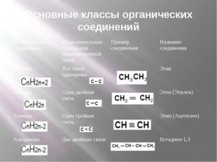 Основные классы органических соединений Название класса соединения Функционал