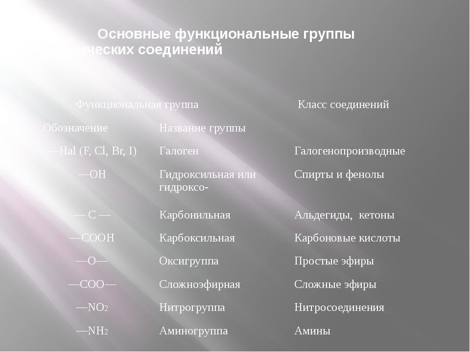 Основные функциональные группы органических соединений Функциональная группа...
