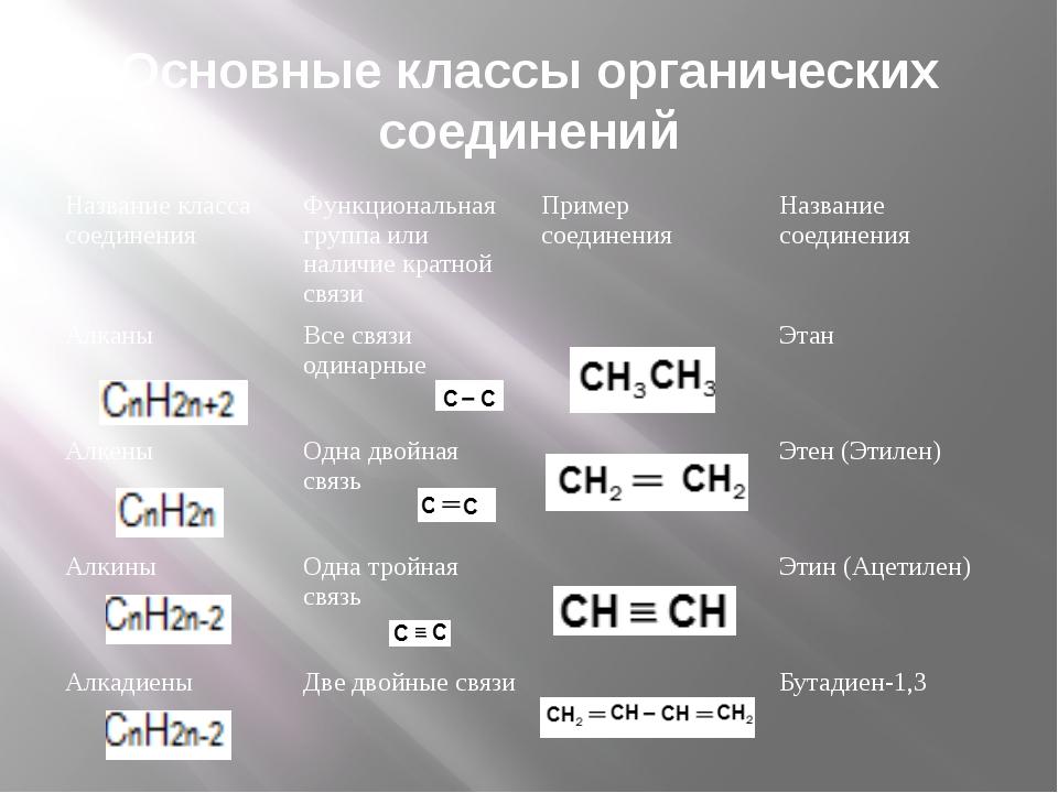 Основные классы органических соединений Название класса соединения Функционал...