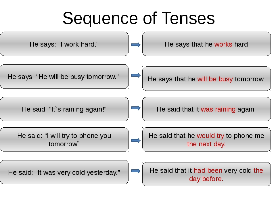 """Sequence of Tenses He says: """"I work hard."""" He says that he works hard He says..."""